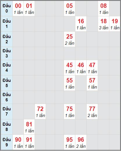Thống kê cầu loto bạch thủ Bình Thuận ngày 14/1/2021