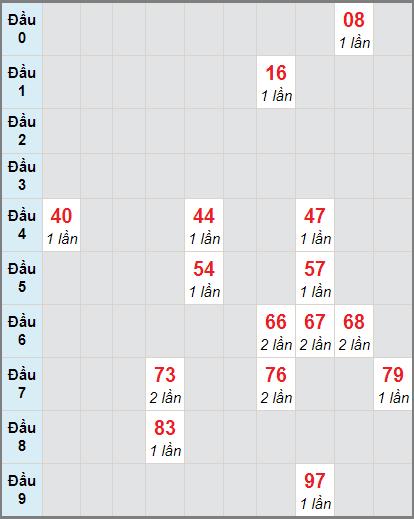 Soi cầu loto bạch thủ miền Nam đàiHồ Chí Minh ngày 18/1/2021
