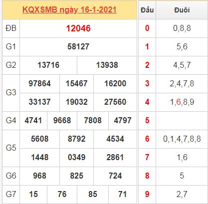 Thống kê kết quả miền Bắc ngày 16/1/2021 hôm qua