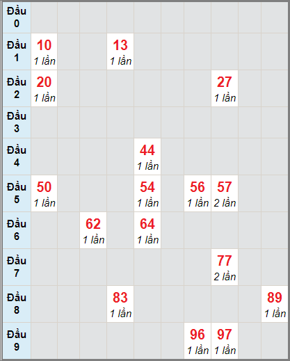 Thống kê cầu loto bạch thủ Đồng Tháp ngày 18/1/2021