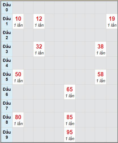 Thống kê cầu loto bạch thủ Phú Yên ngày 18/1/2021