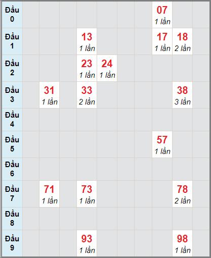 Thống kê cầu loto bạch thủ Đắk Lắk ngày 19/1/2021