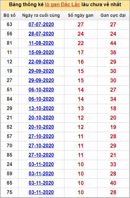 Bảng thống kê lô gan Đắk Lắk19/1/2021 lâu về nhất