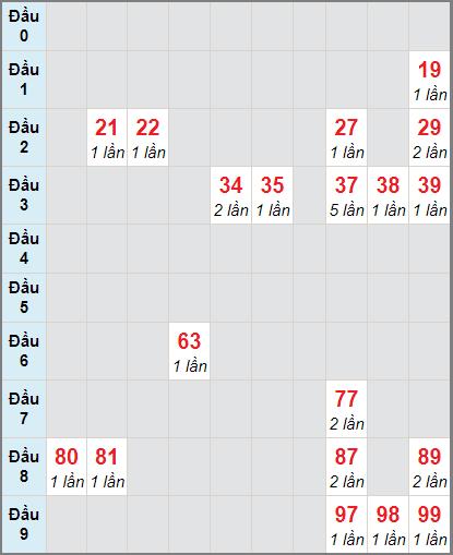 Thống kê cầu loto bạch thủ Vũng Tàu ngày 19/1/2021