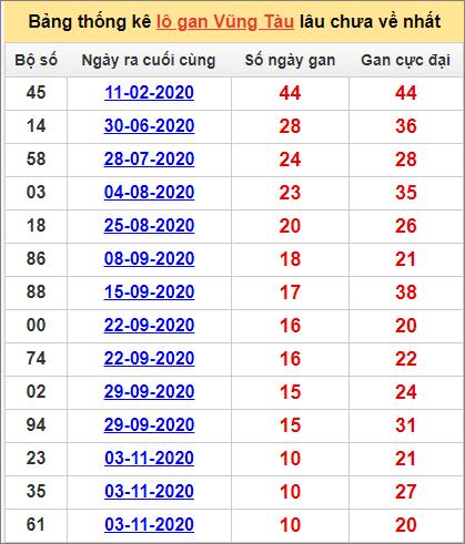 Bảng thống kê lô gan Vũng Tàu19/1/2021 lâu về nhất