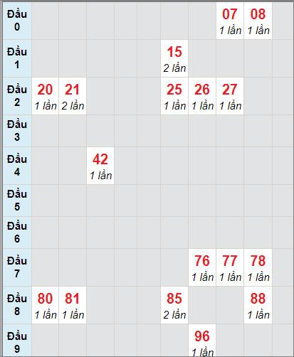 Thống kê cầu loto bạch thủ Bạc Liêu ngày 19/1/2021