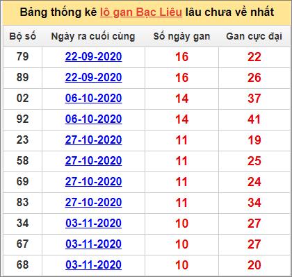 Bảng thống kê lô gan Bạc Liêu19/1/2021 lâu về nhất