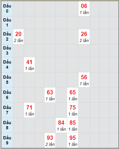 Dự đoán bạch thủ miền Nam XSBTRE ngày 19/1/2021
