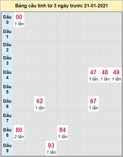Thống kê cầu lô tô Đà Nẵng bạch thủ lô rơi 3 kỳ liên tiếp đến 23/1/2021