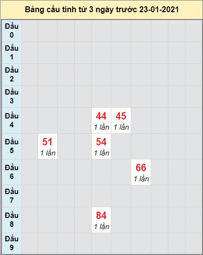 Thống kê cầu loto bạch thủ Đắk Nông ngày 23/1/2021