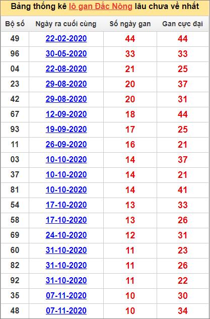 Bảng thống kê lô gan Đắk Nông23/1/2021 lâu về nhất
