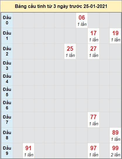 Thống kê cầu loto bạch thủ Phú Yên ngày 25/1/2021