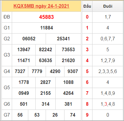 Thống kê kết quả miền Bắc ngày 24/1/2021 hôm qua