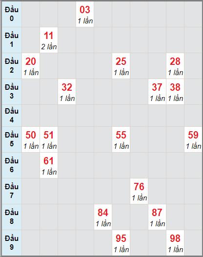 Thống kê loto cầu bạch thủ Thừa Thiên Huếngày 25/1/2021