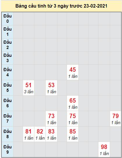 Thống kê cầu loto bạch thủ Đắk Lắk ngày 23/2/2021