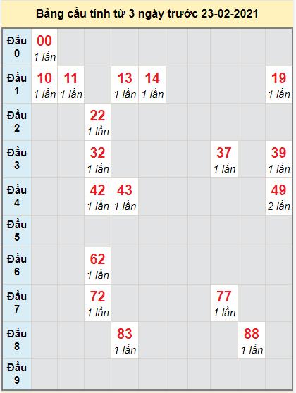 Thống kê cầu loto bạch thủ Bến Tre ngày 23/2/2021
