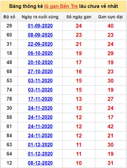 Bảng thống kê lô gan Bến Tre23/2/2021 lâu về nhất
