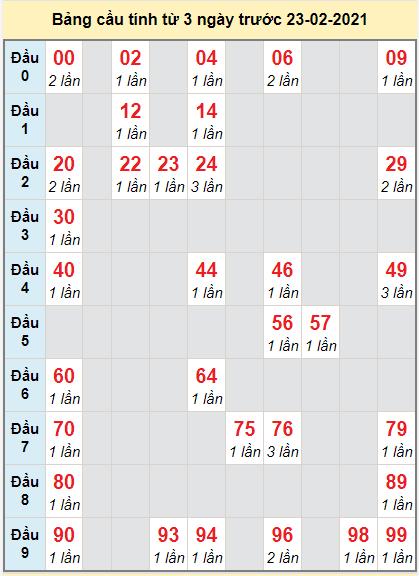 Soi cầu bạch thủ Miền Trung đài Quảng Nam ngày 23/2/2021