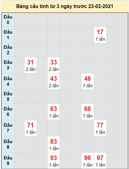 Thống kê cầu loto bạch thủ Vũng Tàu ngày 23/2/2021