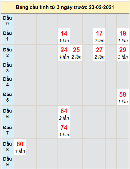 Thống kê cầu loto bạch thủ Bạc Liêu ngày 23/2/2021