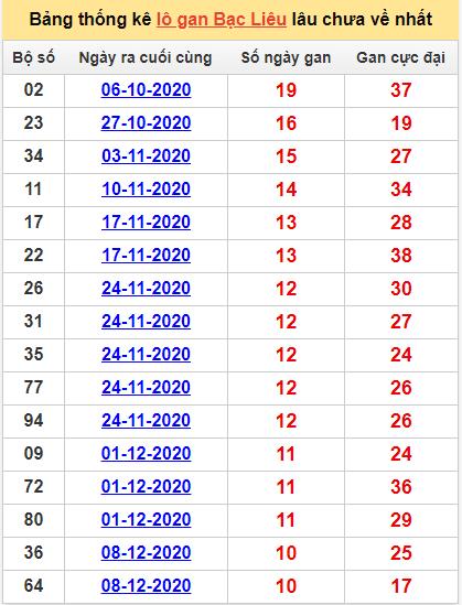 Bảng thống kê lô gan Bạc Liêu23/2/2021 lâu về nhất
