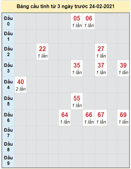 Thống kê cầu loto bạch thủ Khánh Hòa ngày 24/2/2021