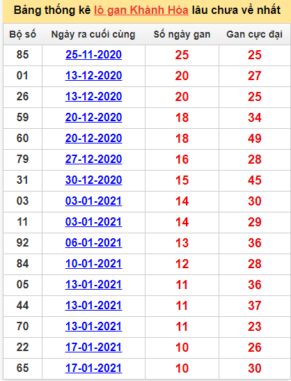 Bảng thống kê lô gan Khánh Hòa24/2/2021 lâu về nhất