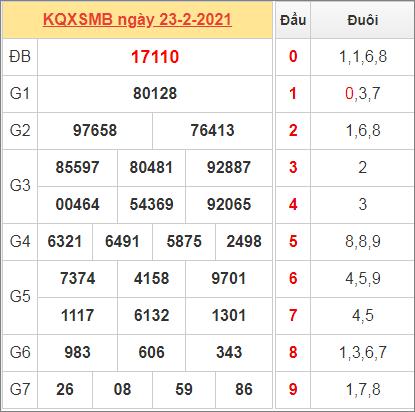 Thống kê kết quả miền Bắc ngày 24/2/2021 hôm qua
