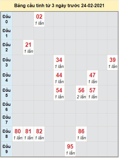 Thống kê cầu loto bạch thủ Đà Nẵng ngày 24/2/2021