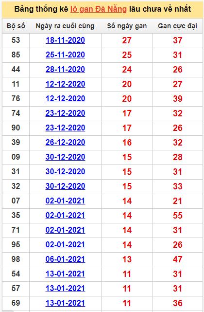 Bảng thống kê lô gan Đà Nẵng24/2/2021 lâu về nhất