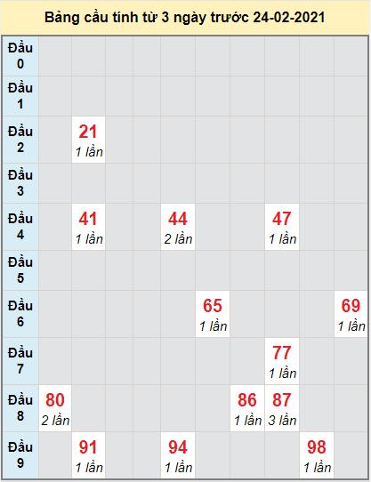 Thống kê cầu loto bạch thủ Sóc Trăng ngày 24/2/2021