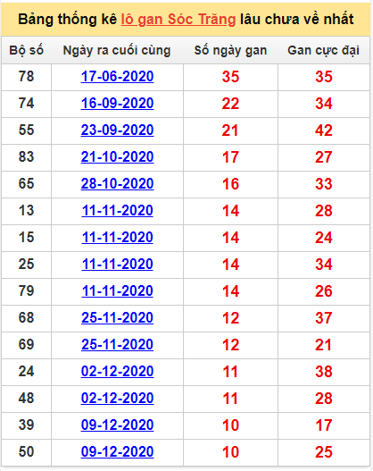 Bảng thống kê lô gan Sóc Trăng24/2/2021 lâu về nhất