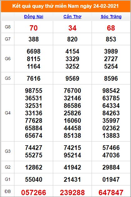 Quay thử kết quả Đồng Nai- Cần Thơ - Sóc Trăng ngày 24/2/2021