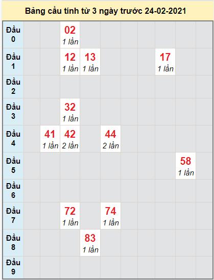 Soi cầu bạch thủ miền Nam đài XS CTngày 24/2/2021