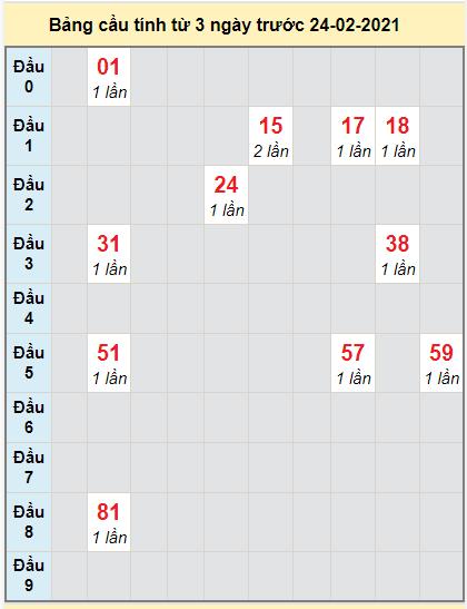 Dự đoán bạch thủ miền Nam XSDNAI ngày 24/2/2021
