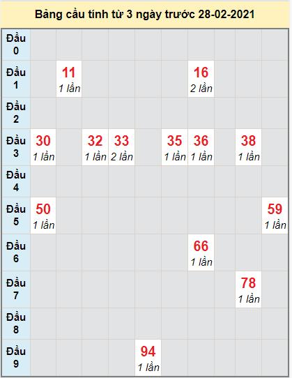 Thống kê cầu loto bạch thủ Đà Lạt ngày 28/2/2021