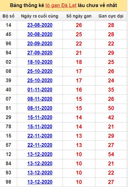Bảng thống kê lô gan Đà Lạt28/2/2021 lâu về nhất