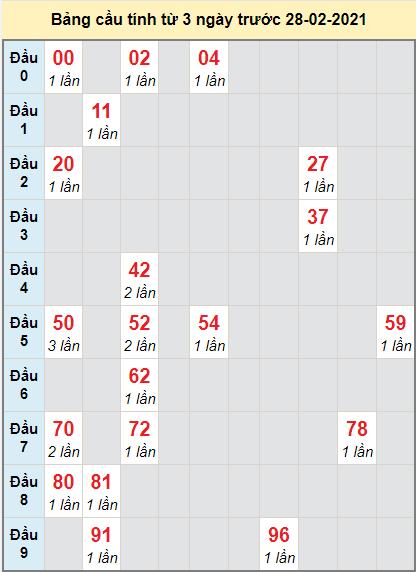 TK dự đoán bạch thủ miền Nam đài Tiền Giang ngày 28/2/2021