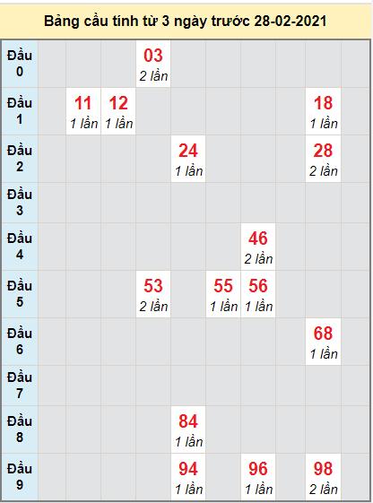 Thống kê cầu loto bạch thủ Kiên Giang ngày 28/2/2021