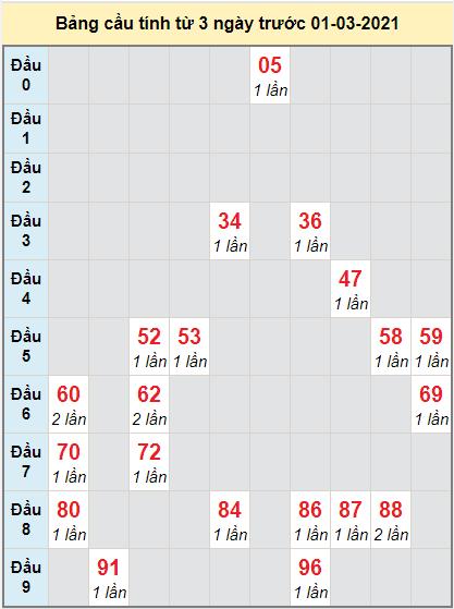 Thống kê cầu loto bạch thủ Phú Yên ngày 1/3/2021