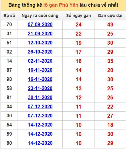 Bảng thống kê lô gan Phú Yên1/3/2021 lâu về nhất