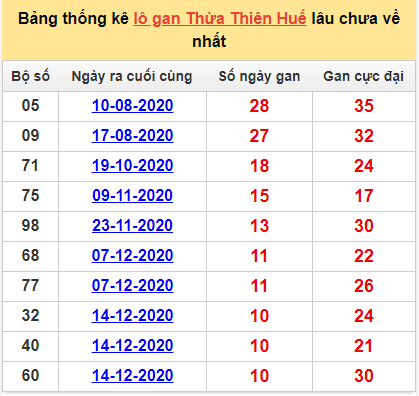 Bảng thống kê lô gan Thừa Thiên Huế1/3/2021 lâu về nhất