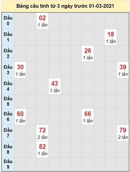 Thống kê cầu loto bạch thủ Cà Mau ngày 1/3/2021