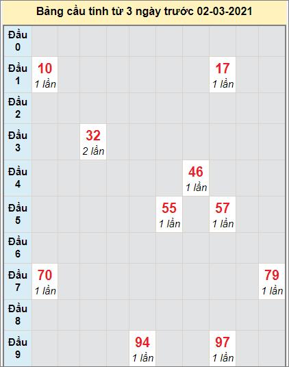 Soi cầu bạch thủ miền Nam đài XSBLEUngày 2/3/2021