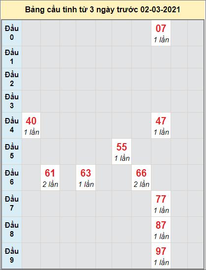 Dự đoán bạch thủ miền Nam XSBTRE ngày 2/3/2021