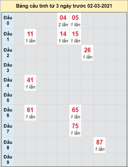 TK XS MN cầu bạch thủ đài Bà Rịa Vũng Tàu ngày 2/3/2021