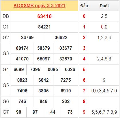 Thống kê kết quả miền Bắc ngày 3/2/2021 hôm qua