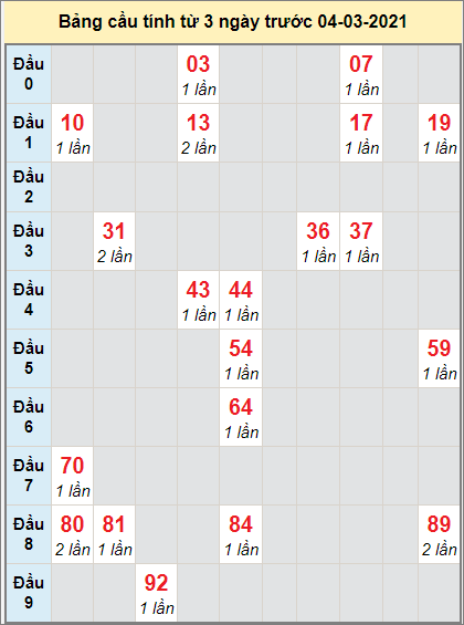 Thống kê cầu loto bạch thủ Quảng Trị ngày 4/3/2021