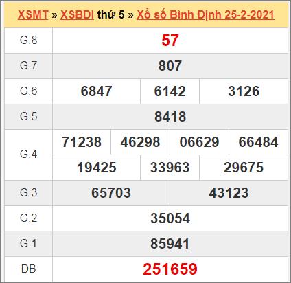 Kết quả Bình Định ngày 25/2/2021 tuần trước