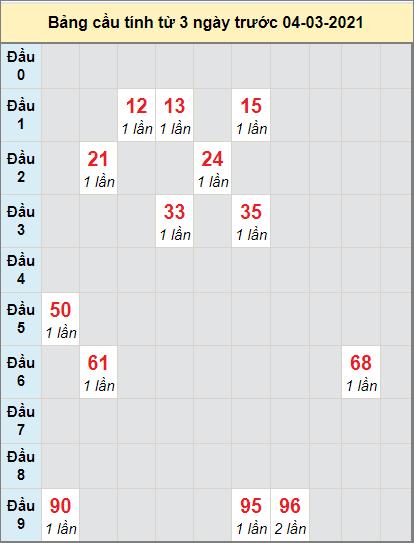 Thống kê cầu loto bạch thủ Bình Định ngày 4/3/2021
